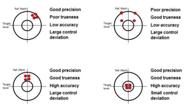 glucoseclamp-precisionvsaccuracy