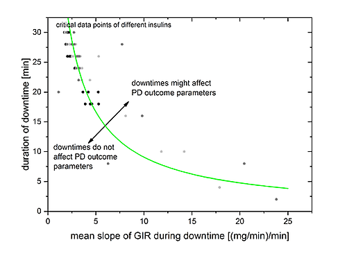 clamp-downtime-rating-curve