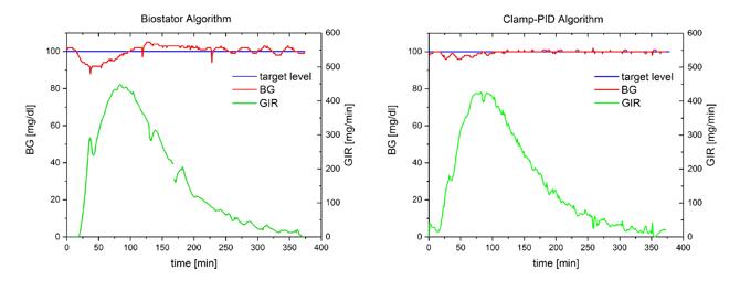 Biostator + clamp-PID algorithm