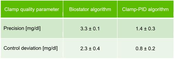 Clamp quality parameter
