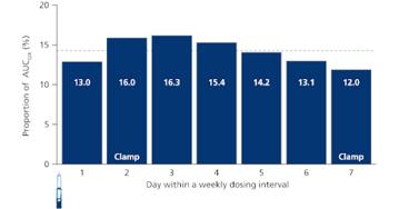 Once-weekly basal insulin figure 2 520x272