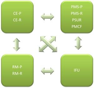 dependencies between documents under the MDR