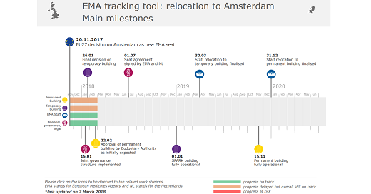 New tracking tool for EMA's relocation to Amsterdam