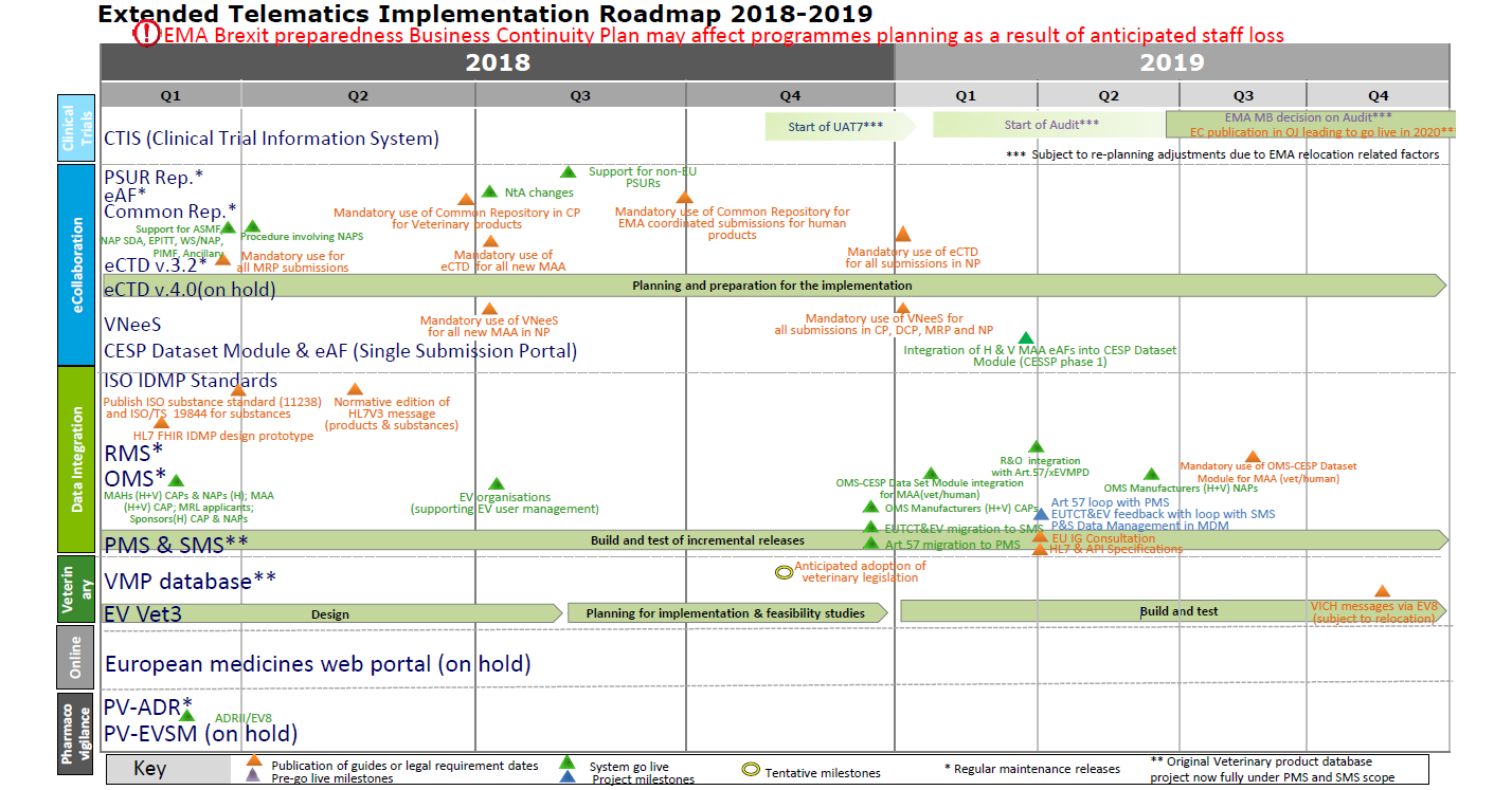 New timelines for the EU Portal and implementation of the EU Clinical Trial Regulation