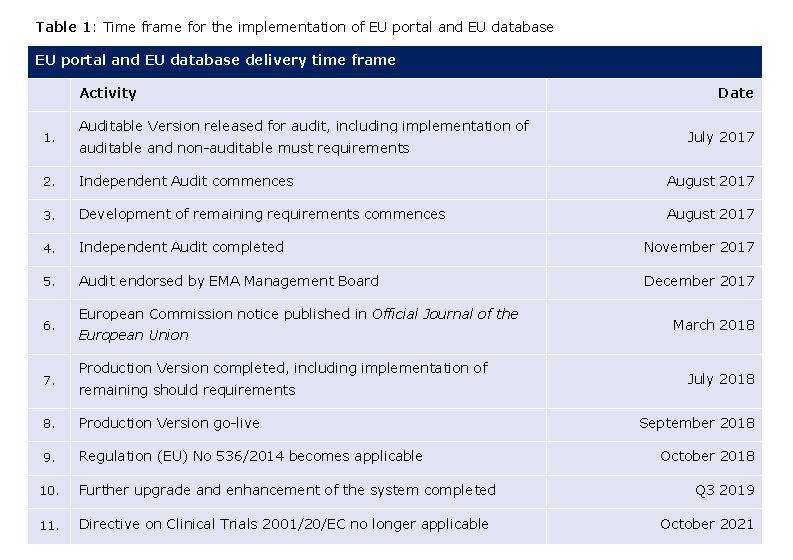 The New Clinical Trials Regulation EU No 536/2014 - Update (02/2017)