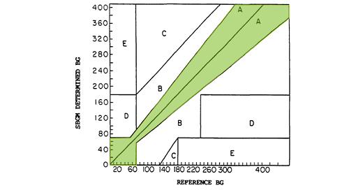 Error Grid Analysis