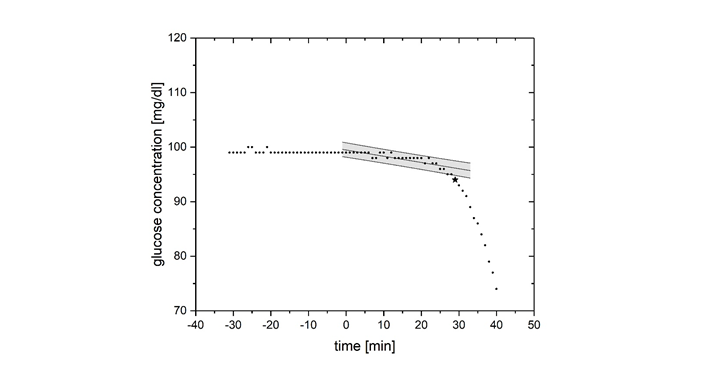 A novel method to determine the pharmacodynamic onset of action of prandial insulins